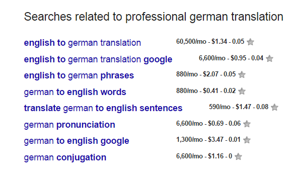 on-page-seo-german-kws-reasearch